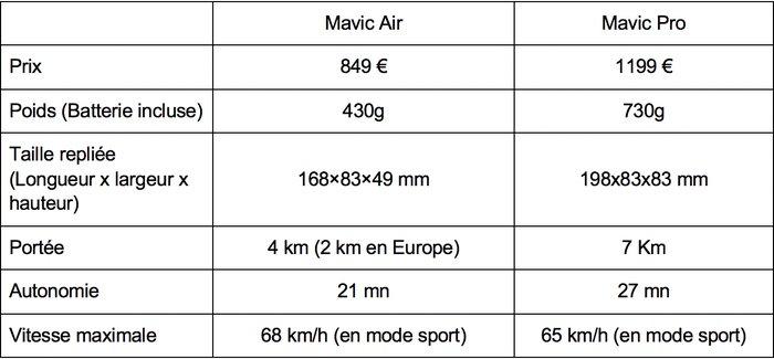 rsz_comparaison_mavic_pro_et_mavic_air